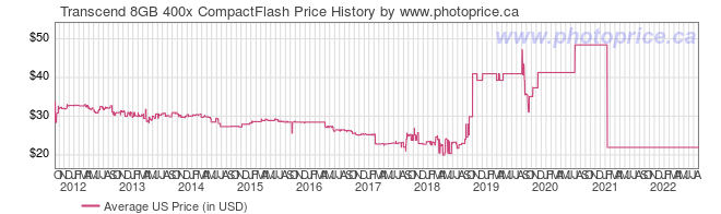US Price History Graph for Transcend 8GB 400x CompactFlash