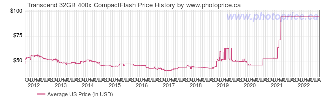 US Price History Graph for Transcend 32GB 400x CompactFlash