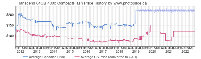 Price History Graph for Transcend 64GB 400x CompactFlash