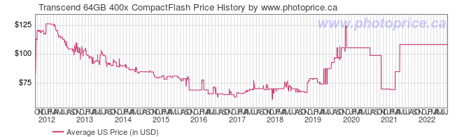 US Price History Graph for Transcend 64GB 400x CompactFlash