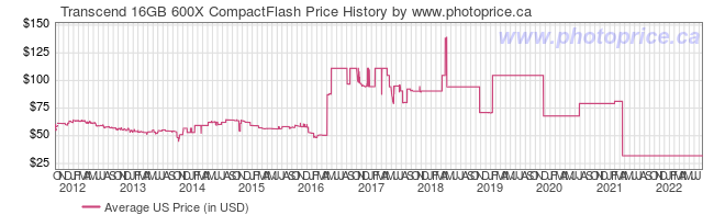 US Price History Graph for Transcend 16GB 600X CompactFlash