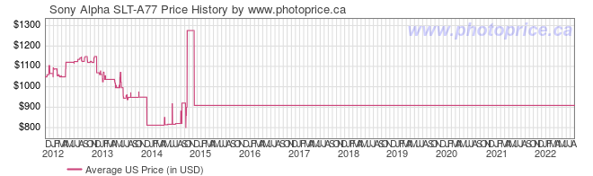 US Price History Graph for Sony Alpha SLT-A77