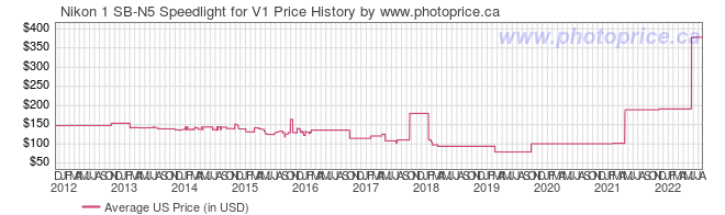 US Price History Graph for Nikon 1 SB-N5 Speedlight for V1