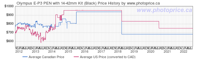 Price History Graph for Olympus E-P3 PEN with 14-42mm Kit (Black)