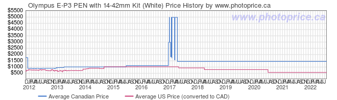 Price History Graph for Olympus E-P3 PEN with 14-42mm Kit (White)