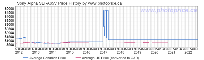 Price History Graph for Sony Alpha SLT-A65V