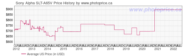 US Price History Graph for Sony Alpha SLT-A65V