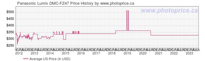 US Price History Graph for Panasonic Lumix DMC-FZ47