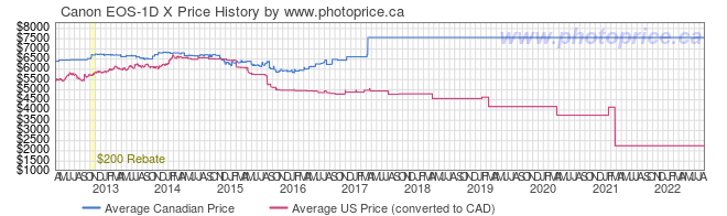 Price History Graph for Canon EOS-1D X