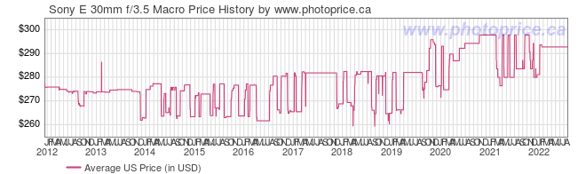 US Price History Graph for Sony E 30mm f/3.5 Macro