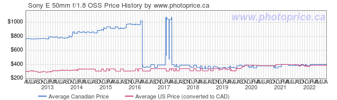 Price History Graph for Sony E 50mm f/1.8 OSS