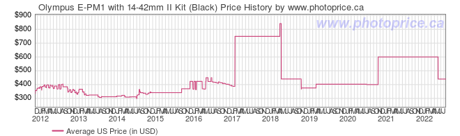 US Price History Graph for Olympus E-PM1 with 14-42mm II Kit (Black)