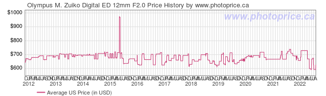 US Price History Graph for Olympus M. Zuiko Digital ED 12mm F2.0