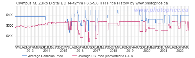 Price History Graph for Olympus M. Zuiko Digital ED 14-42mm F3.5-5.6 II R