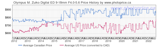 Price History Graph for Olympus M. Zuiko Digital ED 9-18mm F4.0-5.6
