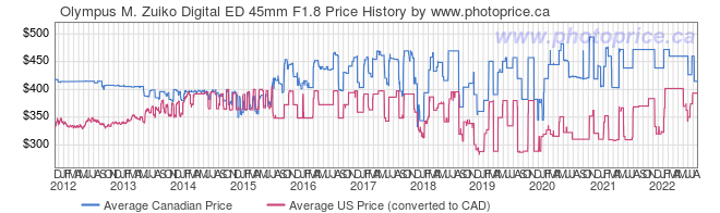 Price History Graph for Olympus M. Zuiko Digital ED 45mm F1.8