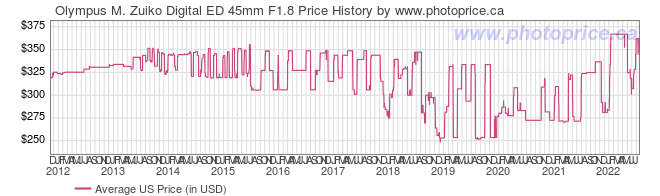US Price History Graph for Olympus M. Zuiko Digital ED 45mm F1.8