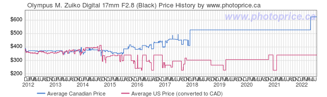 Price History Graph for Olympus M. Zuiko Digital 17mm F2.8 (Black)