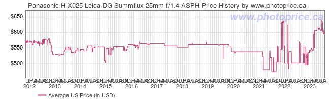 US Price History Graph for Panasonic H-X025 Leica DG Summilux 25mm f/1.4 ASPH