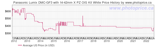 US Price History Graph for Panasonic Lumix DMC-GF3 with 14-42mm X PZ OIS Kit White