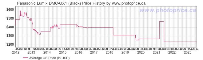 US Price History Graph for Panasonic Lumix DMC-GX1 (Black)