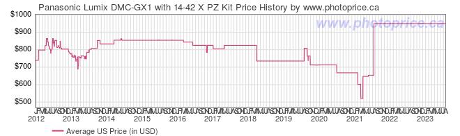 US Price History Graph for Panasonic Lumix DMC-GX1 with 14-42 X PZ Kit