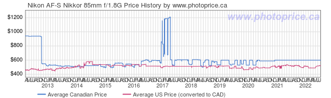 Price History Graph for Nikon AF-S Nikkor 85mm f/1.8G