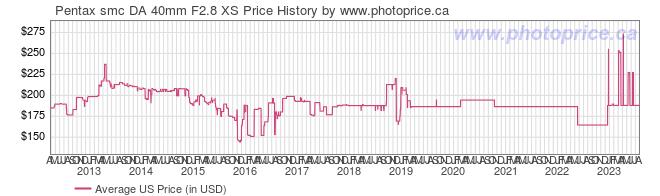 US Price History Graph for Pentax smc DA 40mm F2.8 XS