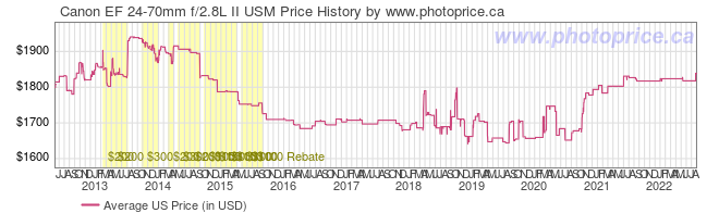 US Price History Graph for Canon EF 24-70mm f/2.8L II USM