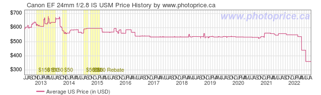 US Price History Graph for Canon EF 24mm f/2.8 IS USM