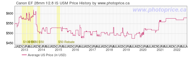 US Price History Graph for Canon EF 28mm f/2.8 IS USM