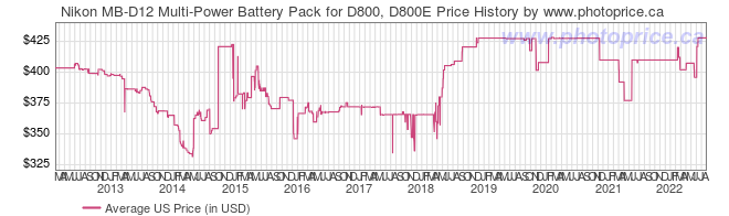 US Price History Graph for Nikon MB-D12 Multi-Power Battery Pack for D800, D800E