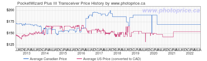 Price History Graph for PocketWizard Plus III Transceiver