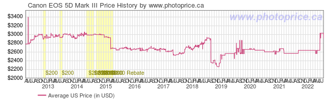 US Price History Graph for Canon EOS 5D Mark III