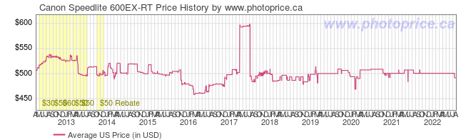 US Price History Graph for Canon Speedlite 600EX-RT