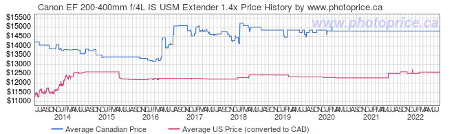 Price History Graph for Canon EF 200-400mm f/4L IS USM Extender 1.4x