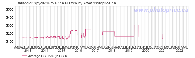 US Price History Graph for Datacolor Spyder4Pro