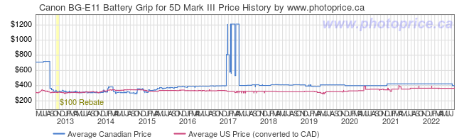 Price History Graph for Canon BG-E11 Battery Grip for 5D Mark III