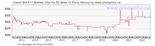 US Price History Graph for Canon BG-E11 Battery Grip for 5D Mark III