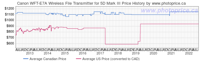 Price History Graph for Canon WFT-E7A Wireless File Transmitter for 5D Mark III