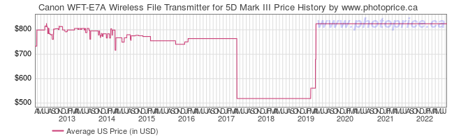 US Price History Graph for Canon WFT-E7A Wireless File Transmitter for 5D Mark III
