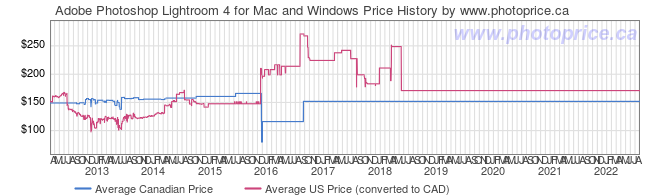Price History Graph for Adobe Photoshop Lightroom 4 for Mac and Windows