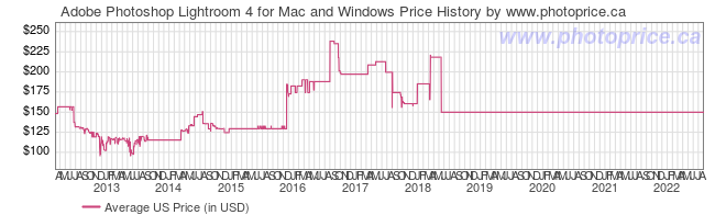 US Price History Graph for Adobe Photoshop Lightroom 4 for Mac and Windows