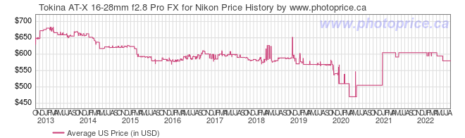 US Price History Graph for Tokina AT-X 16-28mm f2.8 Pro FX for Nikon