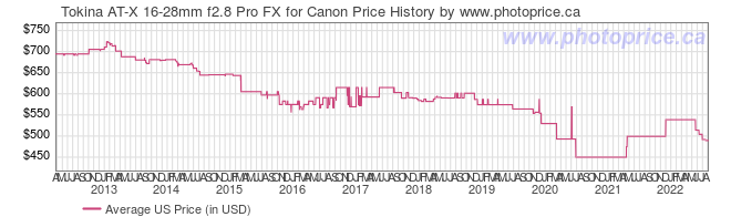 US Price History Graph for Tokina AT-X 16-28mm f2.8 Pro FX for Canon