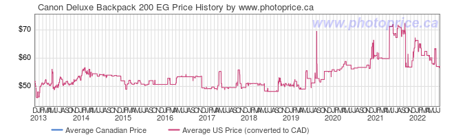 Price History Graph for Canon Deluxe Backpack 200 EG