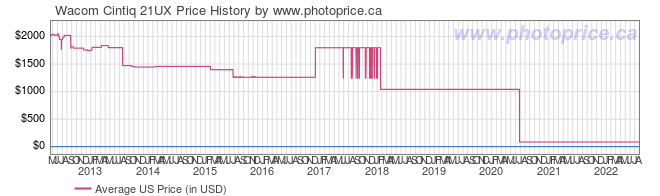 US Price History Graph for Wacom Cintiq 21UX