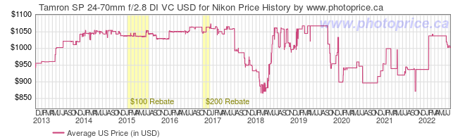 US Price History Graph for Tamron SP 24-70mm f/2.8 DI VC USD for Nikon