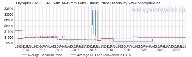 Price History Graph for Olympus OM-D E-M5 with 14-42mm Lens (Black)