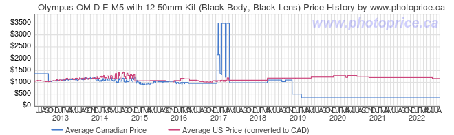 Price History Graph for Olympus OM-D E-M5 with 12-50mm Kit (Black Body, Black Lens)
